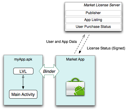 License Server via Android Market